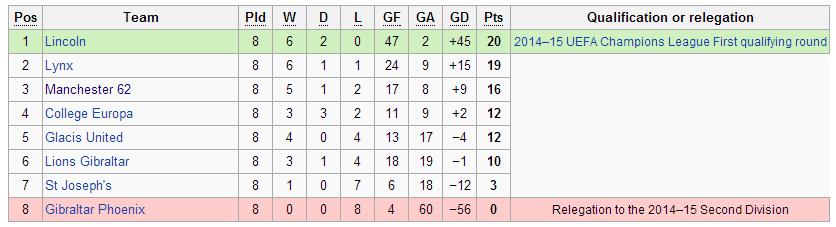 gibraltan-league